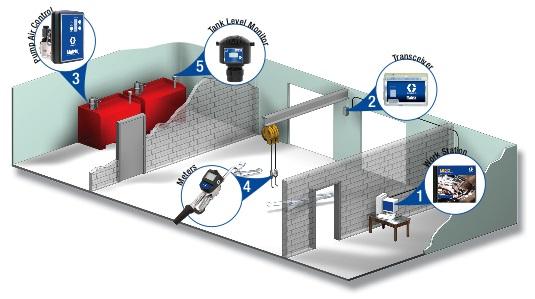 Системы контроля подачи материала Matrix® 3